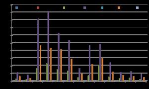 grafico-distribusione-sorgente